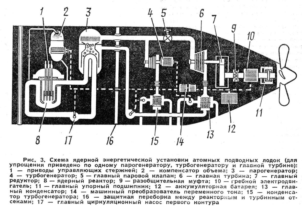 опреснительные установки на подводных лодках