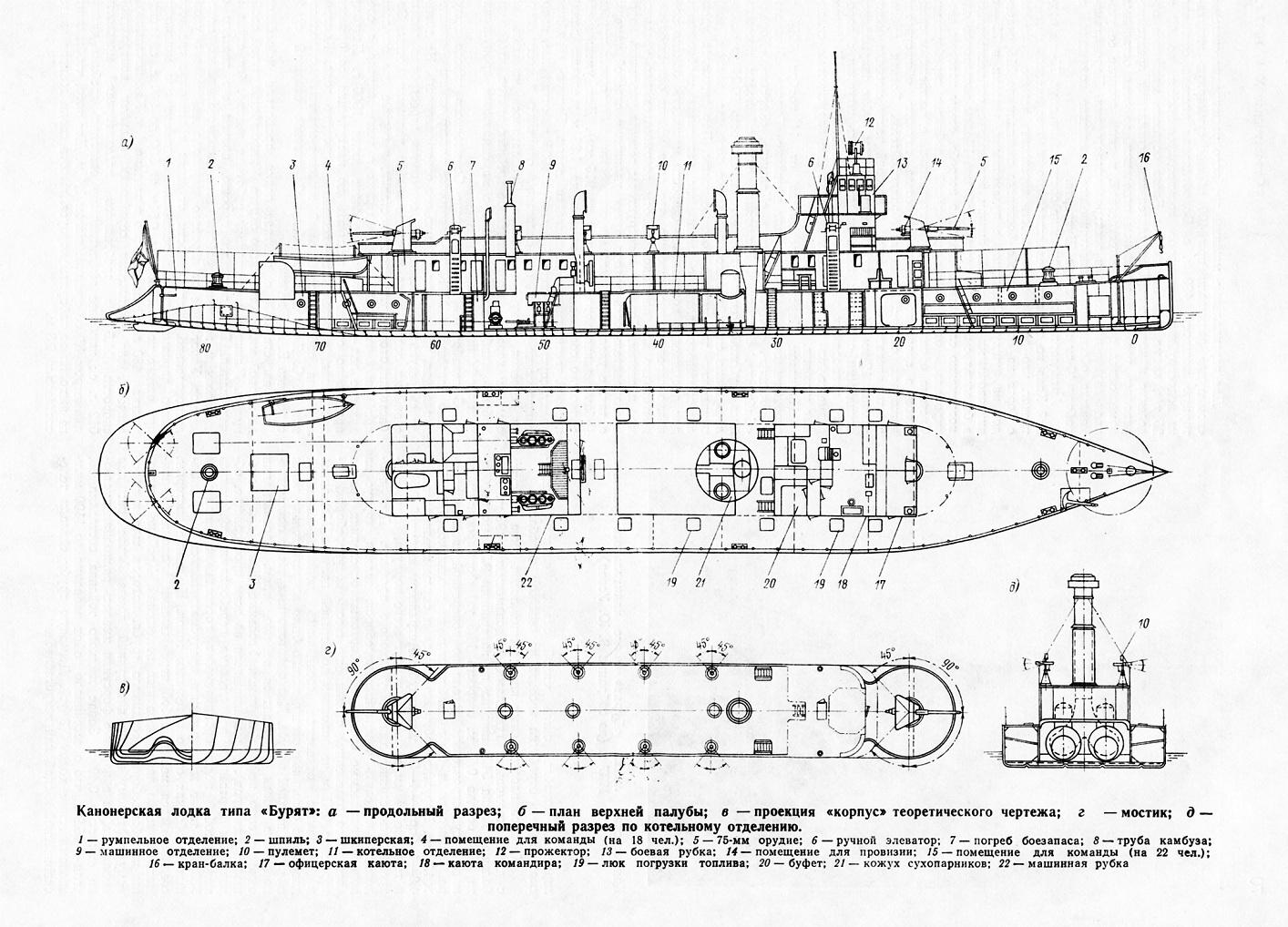 схема канонерской лодки