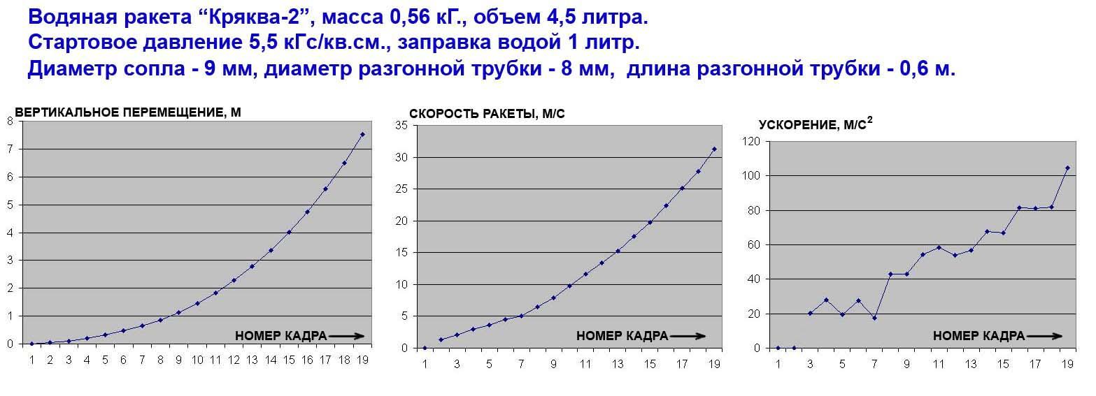 Высота-скорость-ускорение.jpg